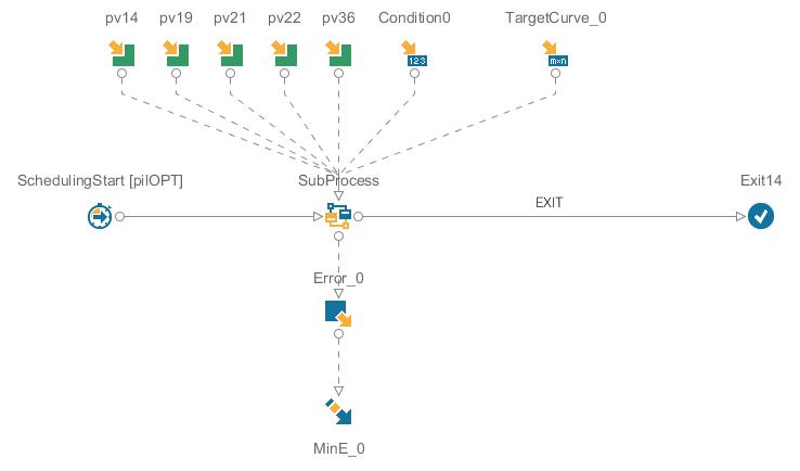 図3 サブプロセスノードを用いたワークフロー
