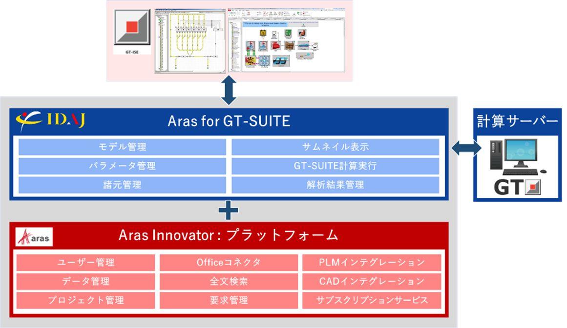 Aras for GT-SUITEの構成イメージ