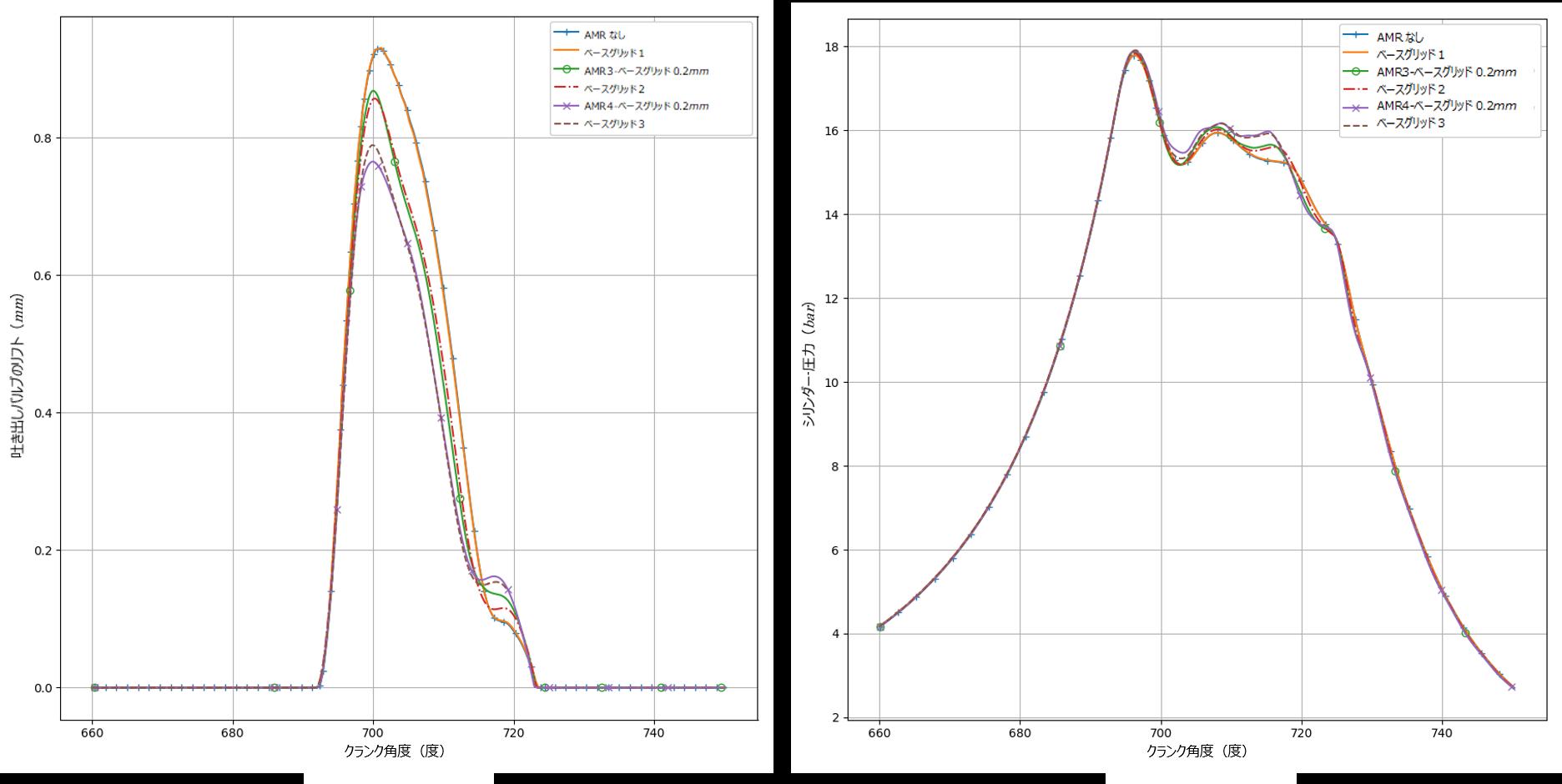 図1・2:細分化されたベースグリッドと増加したAMR埋め込みスケールの間で比較された吐出バルブリフトとシリンダー圧力