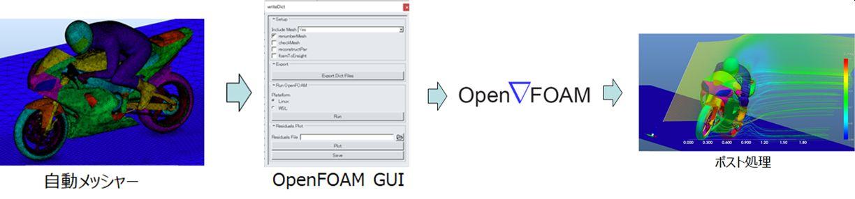 ennovaCFD for OpenFOAMの作業フロー