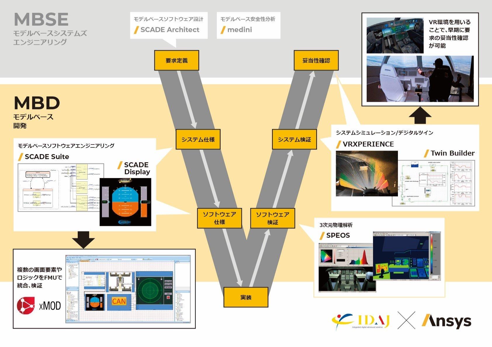 Vプロセスと各ツールの関係性図