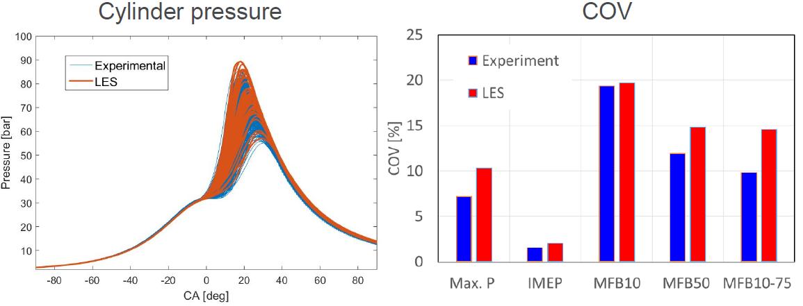 LESを用いた複数サイクル計算(アルゴンヌ国立研究所 2016年CONVERGE北米ユーザー会)