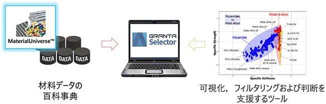 スマートな材料選択のためのプラットフォーム Ansys GRANTA Selector