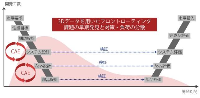 設計開発プロセスでのCAE活用イメージ