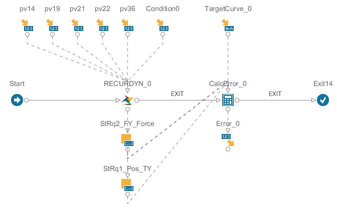 図2 サブプロセスフローの例