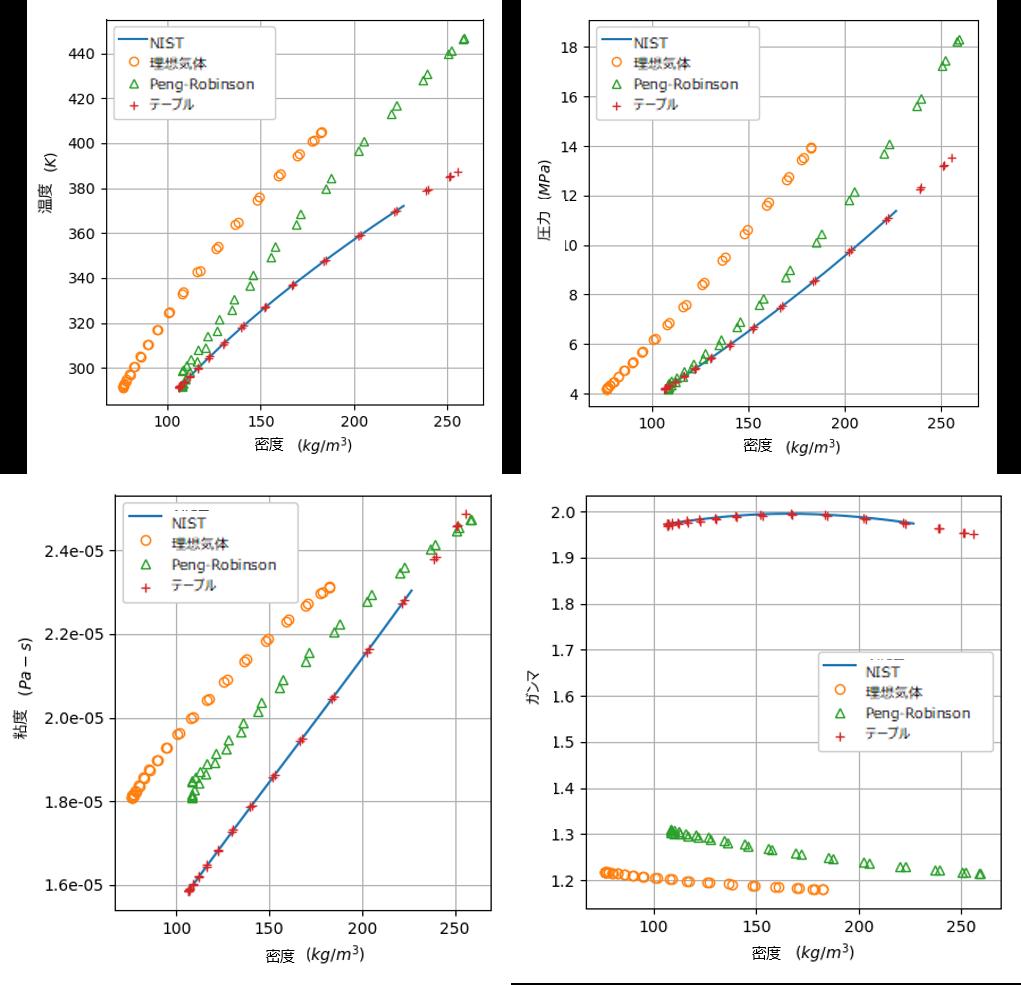 図7〜図10:様々なEOS、テーブル形式データとNISTデータの比較