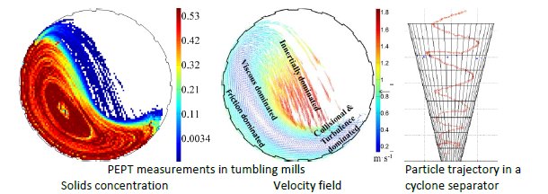 回転ミル内の粒子流の標準的PEPT測定