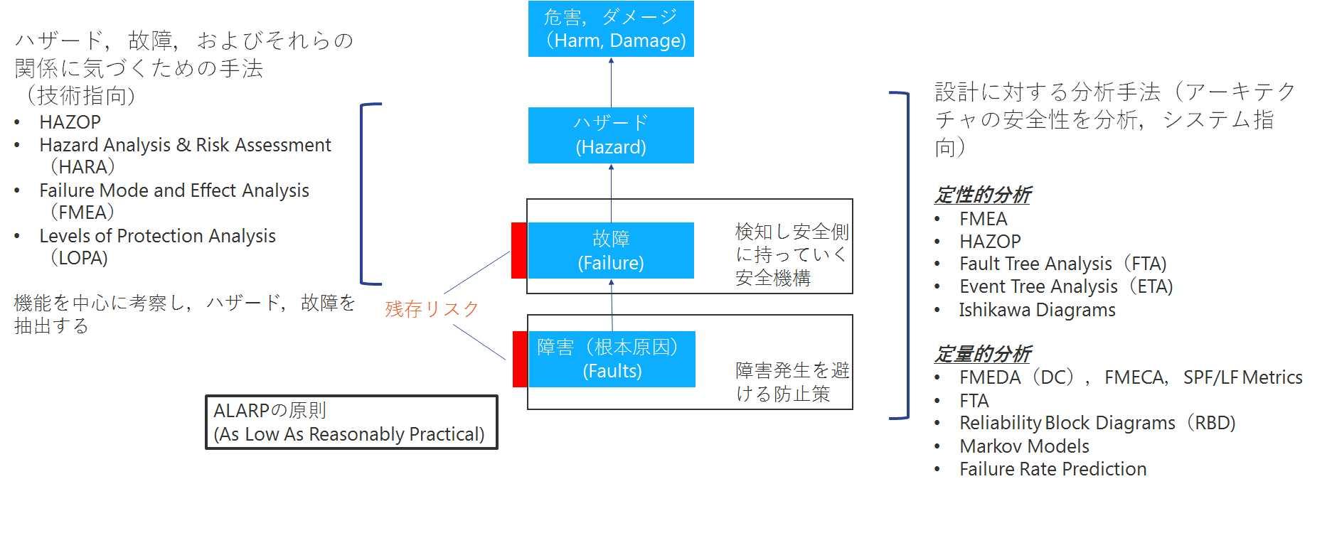 機能安全とISO26262」基礎の基礎(その1) - IDAJ-BLOG