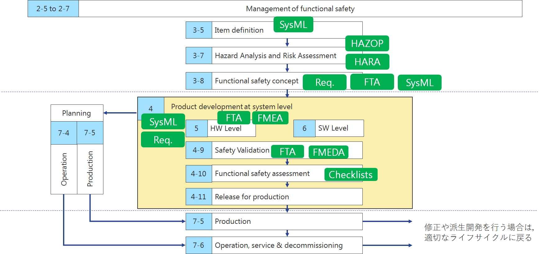 ISO26262のライフサイクルと分析手法