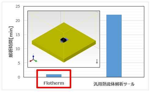 Flothermと汎用熱流体解析ツールの過渡解析時間の比較