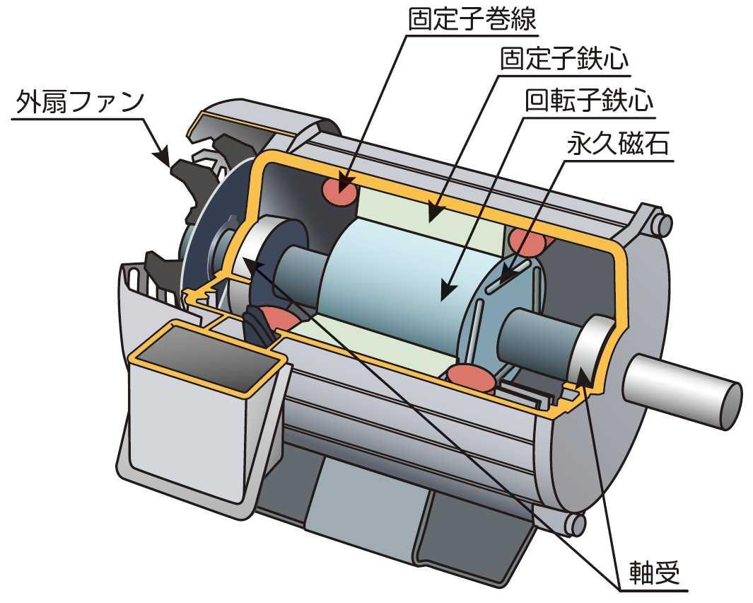 PMモータ(出典:一般社団法人日本電機工業会「知っておきたいPMモータ」パンフレット)