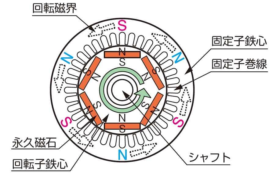 PMモータの断面図(出典:一般社団法人日本電機工業会「知っておきたいPMモータ」パンフレット)